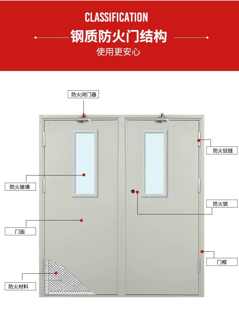 钢zhi防火门(甲级yi级bing级)(图4)